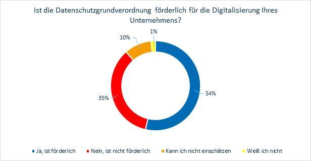 """Grafische Auswertung zu """"Ist die DSGVO förderlich für die Digitalisierung Ihres Unternehmens?"""" - Studie zu """"Unterstützen Cybersicherheit und Datenschutz bei der Digitalisierung?"""