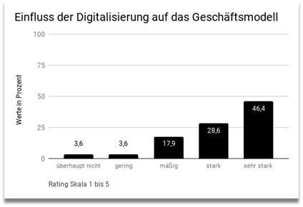 """Teilergebnisse der Studie """"Haben Datenschutz und regzulatorische Vorschriften Einfluss auf Digitalisierung"""": These 1 - Einfluss der Digitalisierung auf das Geschäftsmodell"""