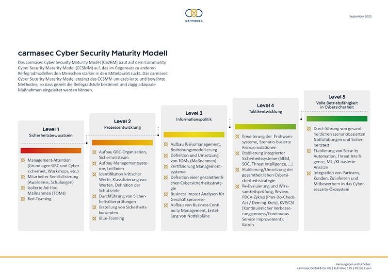 Vorschaubild carmasec Cybersecurity Maturity Model für deutsche KMU