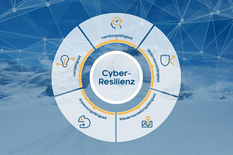 Cyber-Resilienz-Kreis