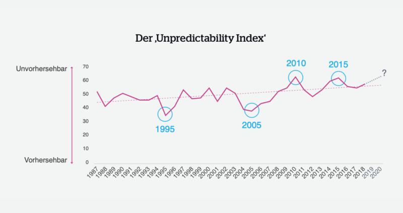 "Themenportal Der ""Unpredictability Index"" Quelle: QBE"
