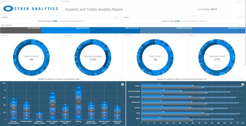 KPI im ISMS - Fünf Schritte zum Kennzahlensystem - Analytics Report | Quelle: https://www.sisense.com/