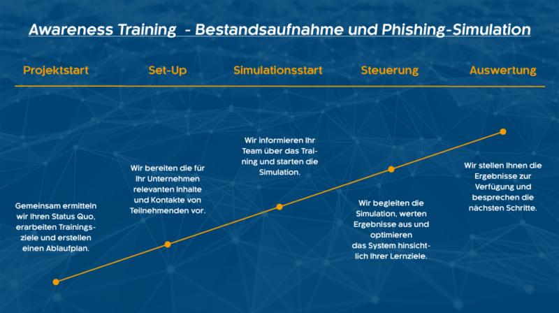 Ablaufschema unserer Security Awareness Trainings