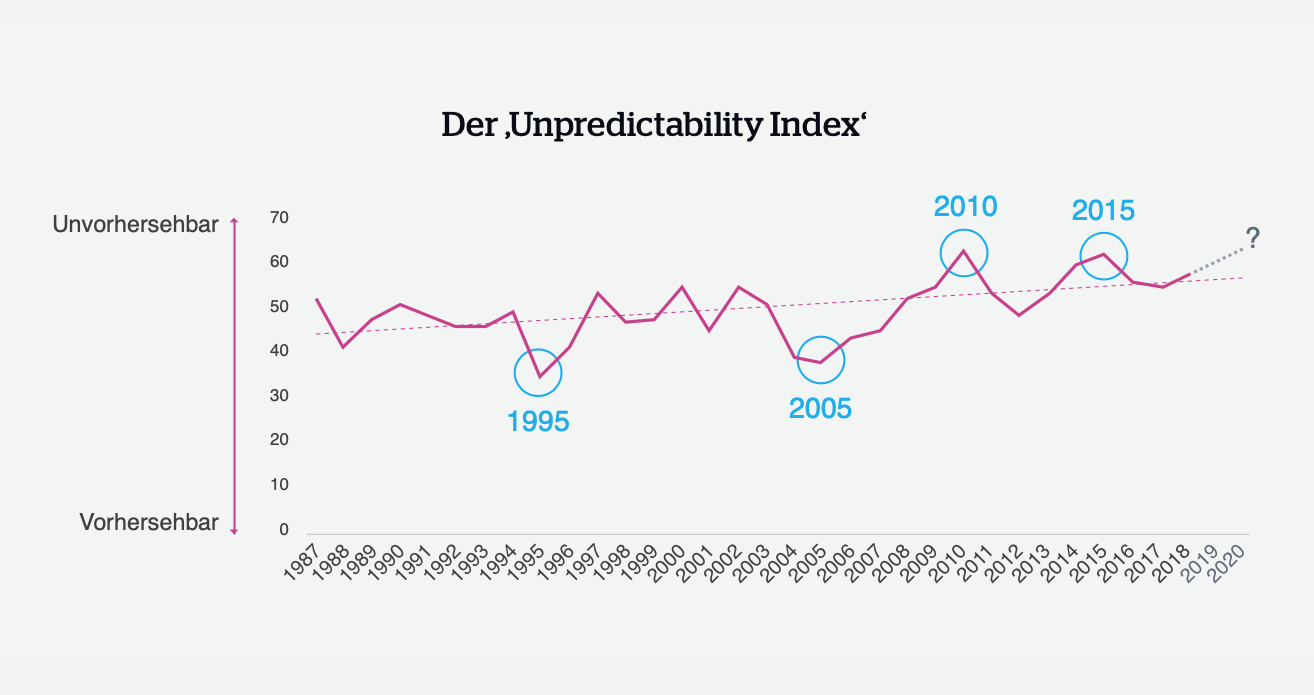 "Themenportal Der ""Unpredictability Index"" Quelle: QBE"