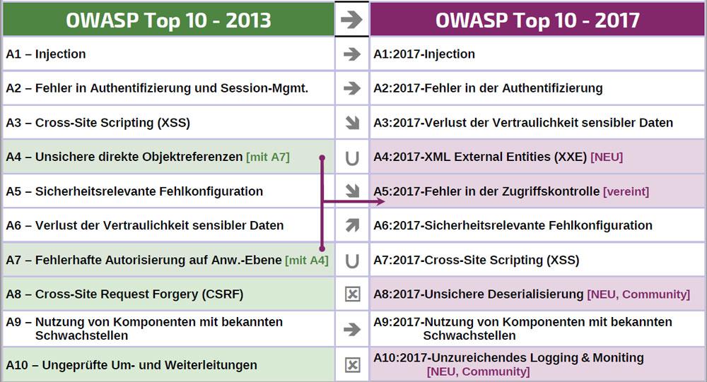 Die 10 größten Bedrohungen für Websites nach OWASP